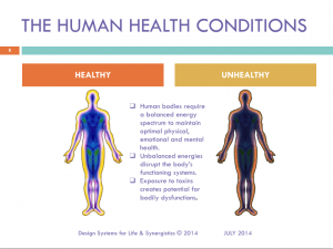 EMF The Human Health Conditions Slide